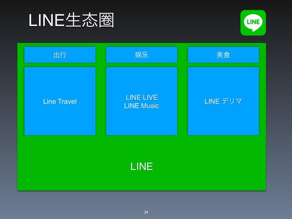 LINEੜᅲ LINE Line Travel ग़ߦ ু LINE LIVE LINE M...