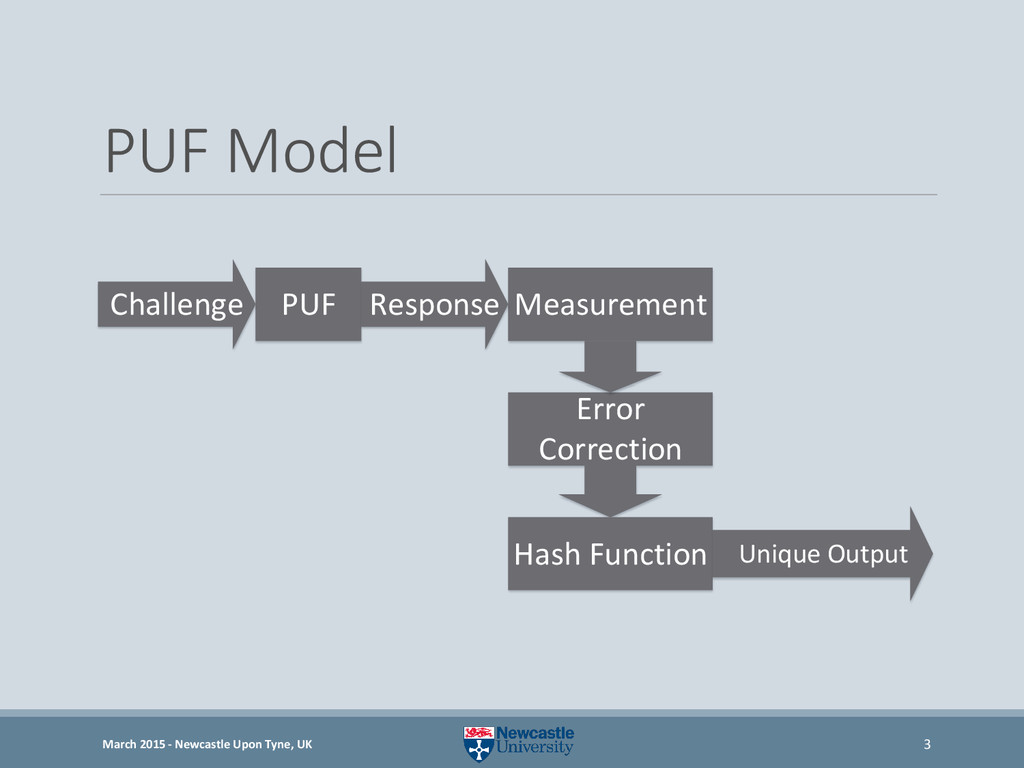 PUF Model PUF Measurement Error Correction Resp...