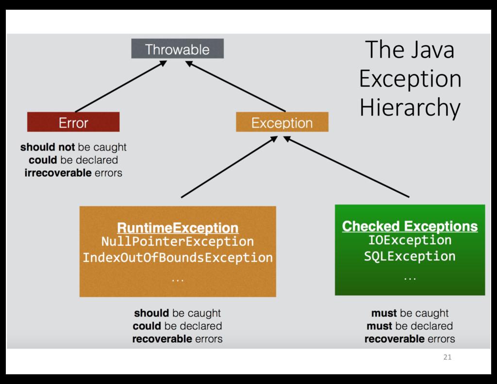 The Java Exception Hierarchy 21