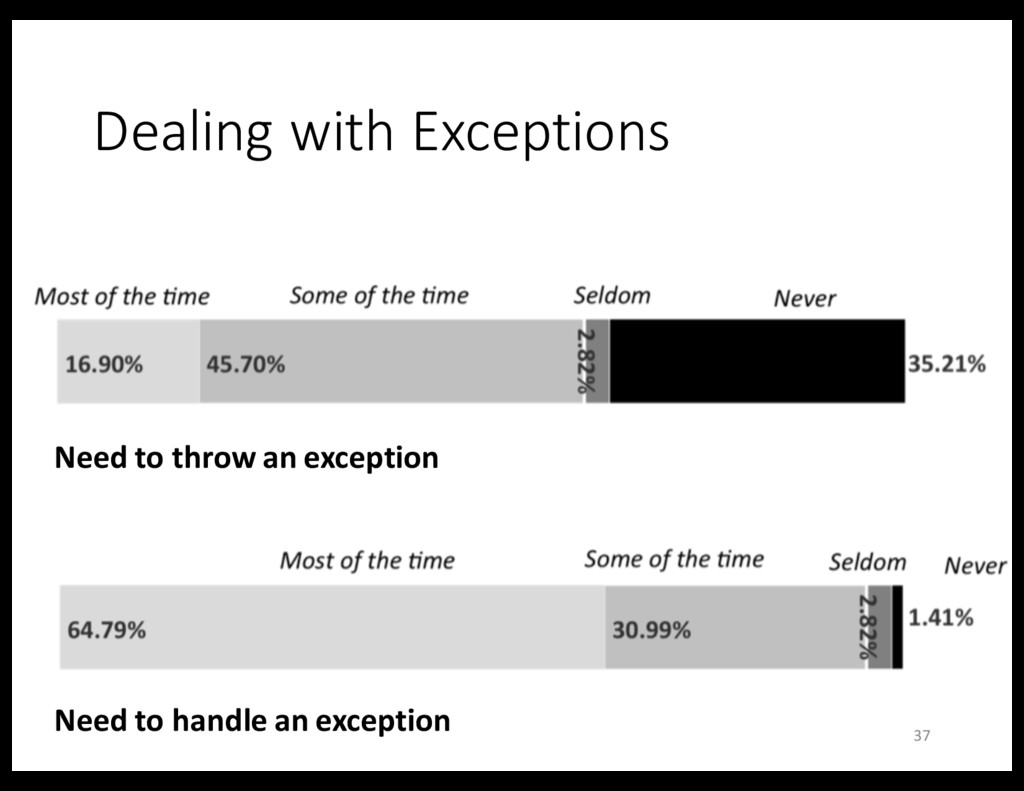Dealing with Exceptions 37 Need to throw an exc...