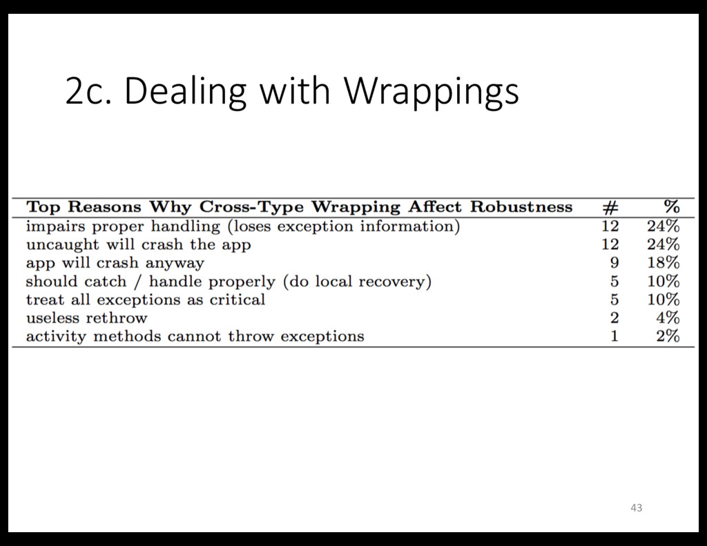 2c. Dealing with Wrappings 43