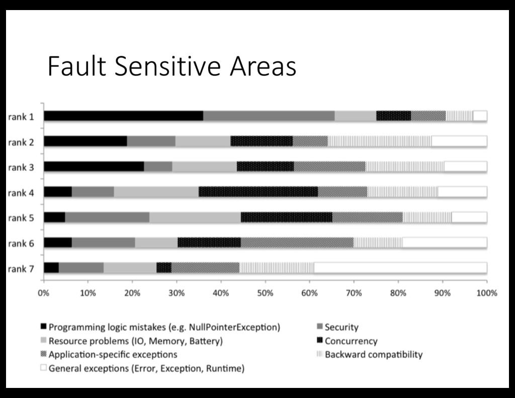 Fault Sensitive Areas 46