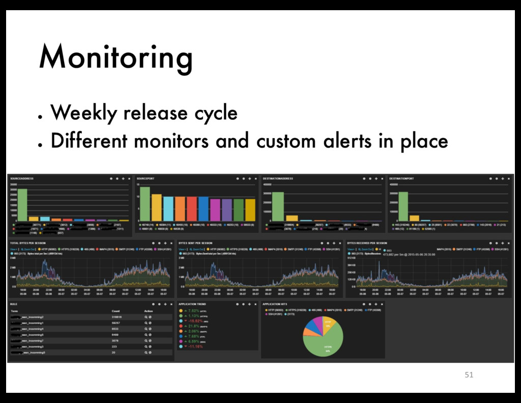 Monitoring ● Weekly release cycle ● Different m...