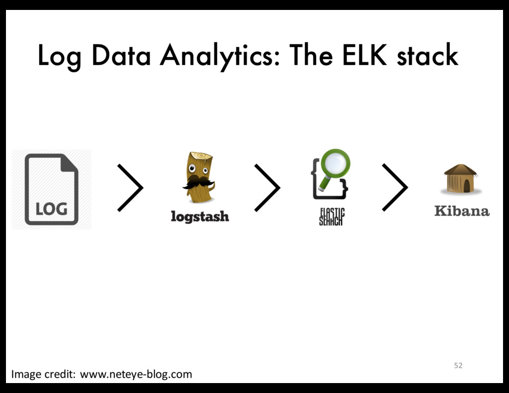 Log Data Analytics: The ELK stack Image credit:...