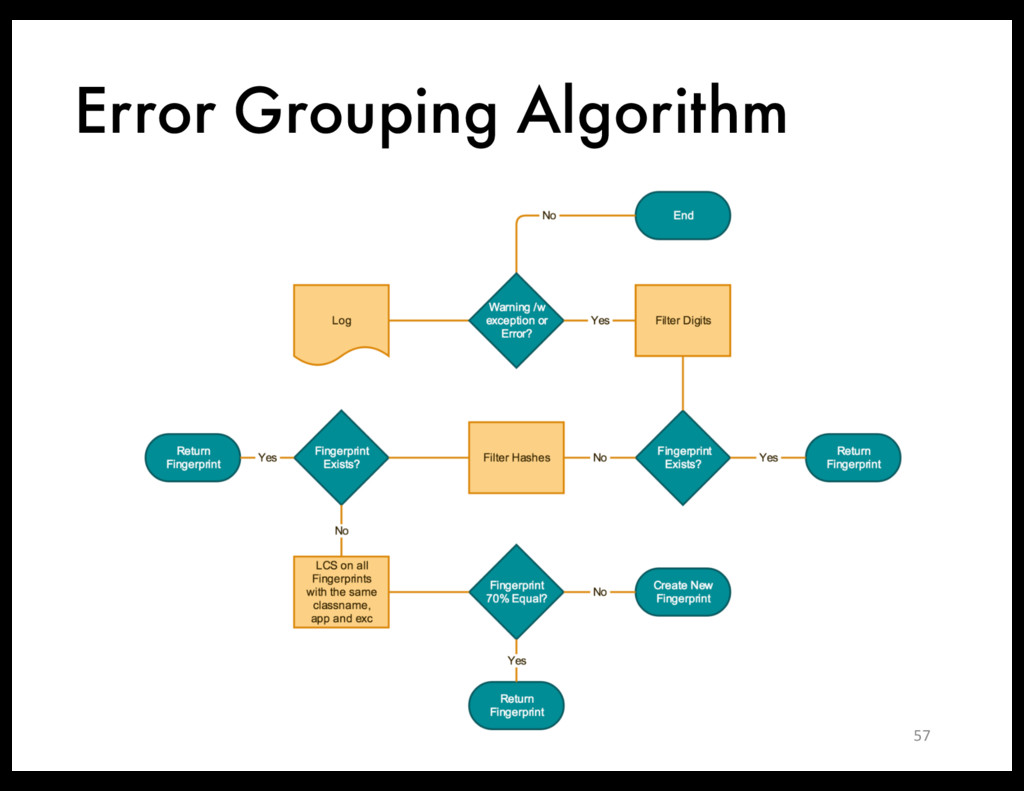 Error Grouping Algorithm 57