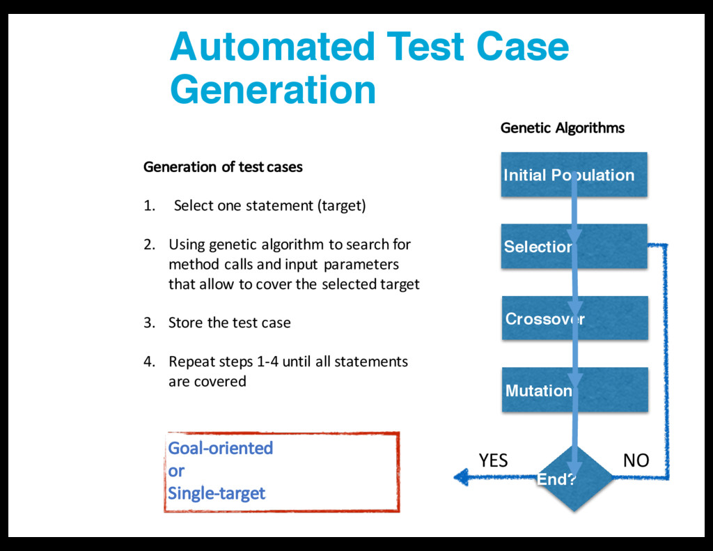 Automated Test Case Generation Generation of te...