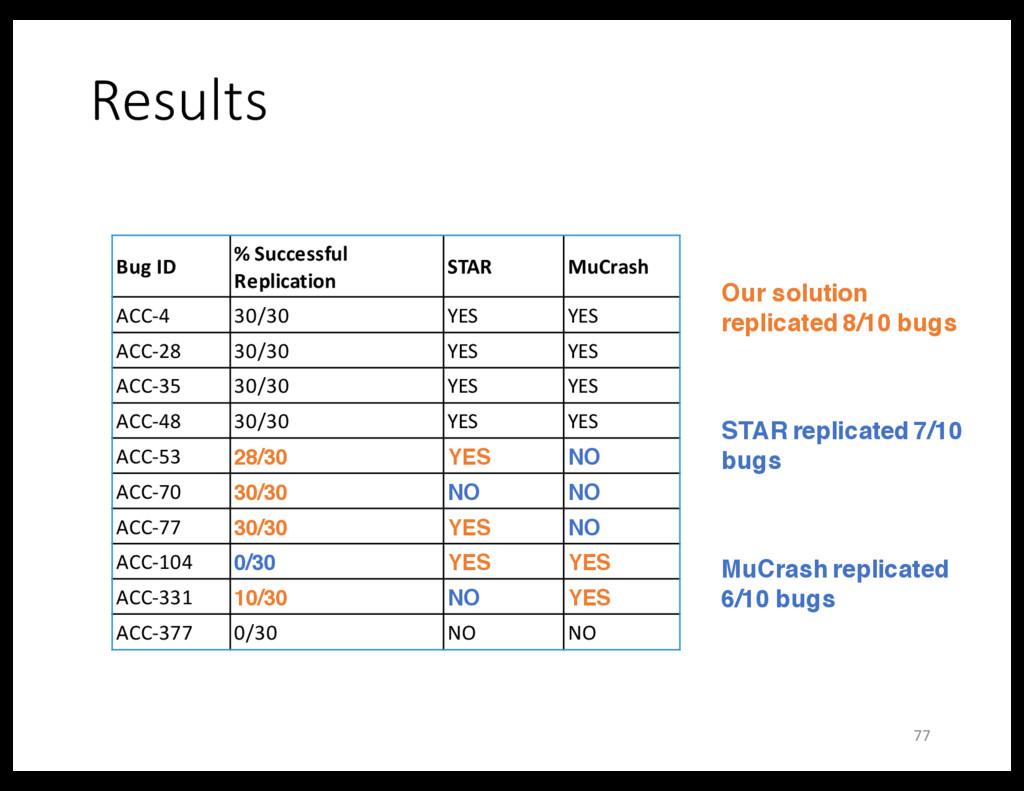 Results Bug ID % Successful Replication STAR Mu...