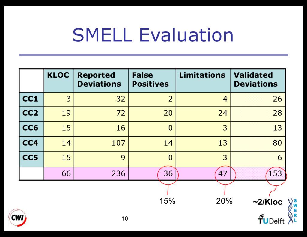 10 SMELL Evaluation KLOC Reported Deviations Fa...