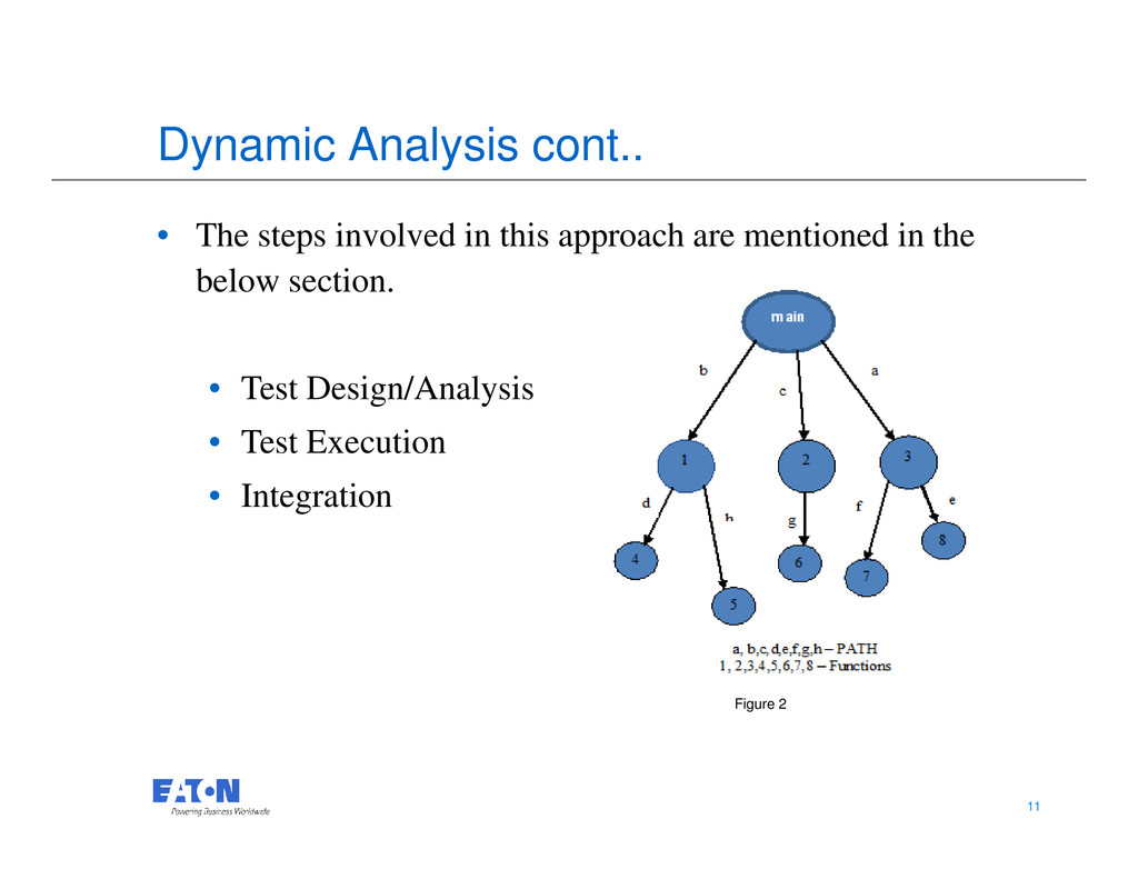 Dynamic Analysis cont.. • The steps involved in...