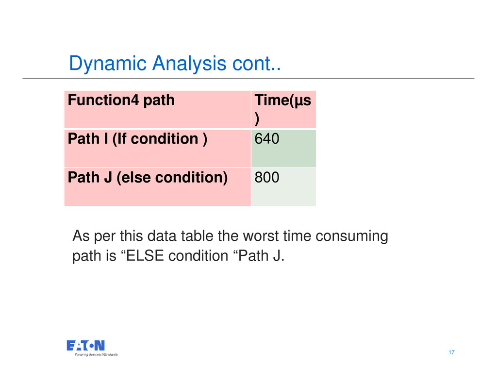 Dynamic Analysis cont.. Function4 path Time(µs ...