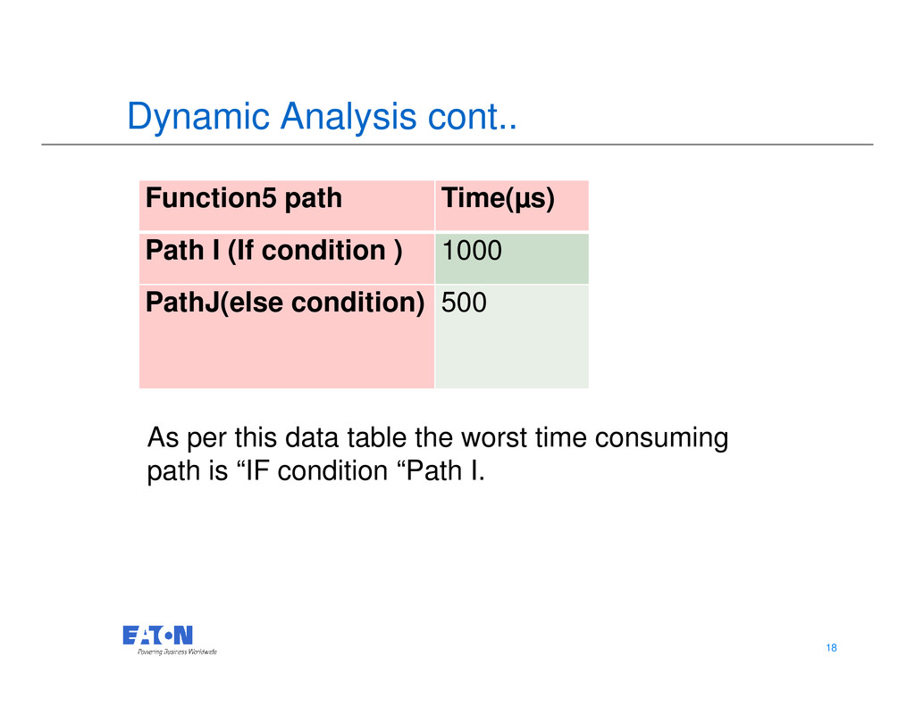 Dynamic Analysis cont.. Function5 path Time(µs)...