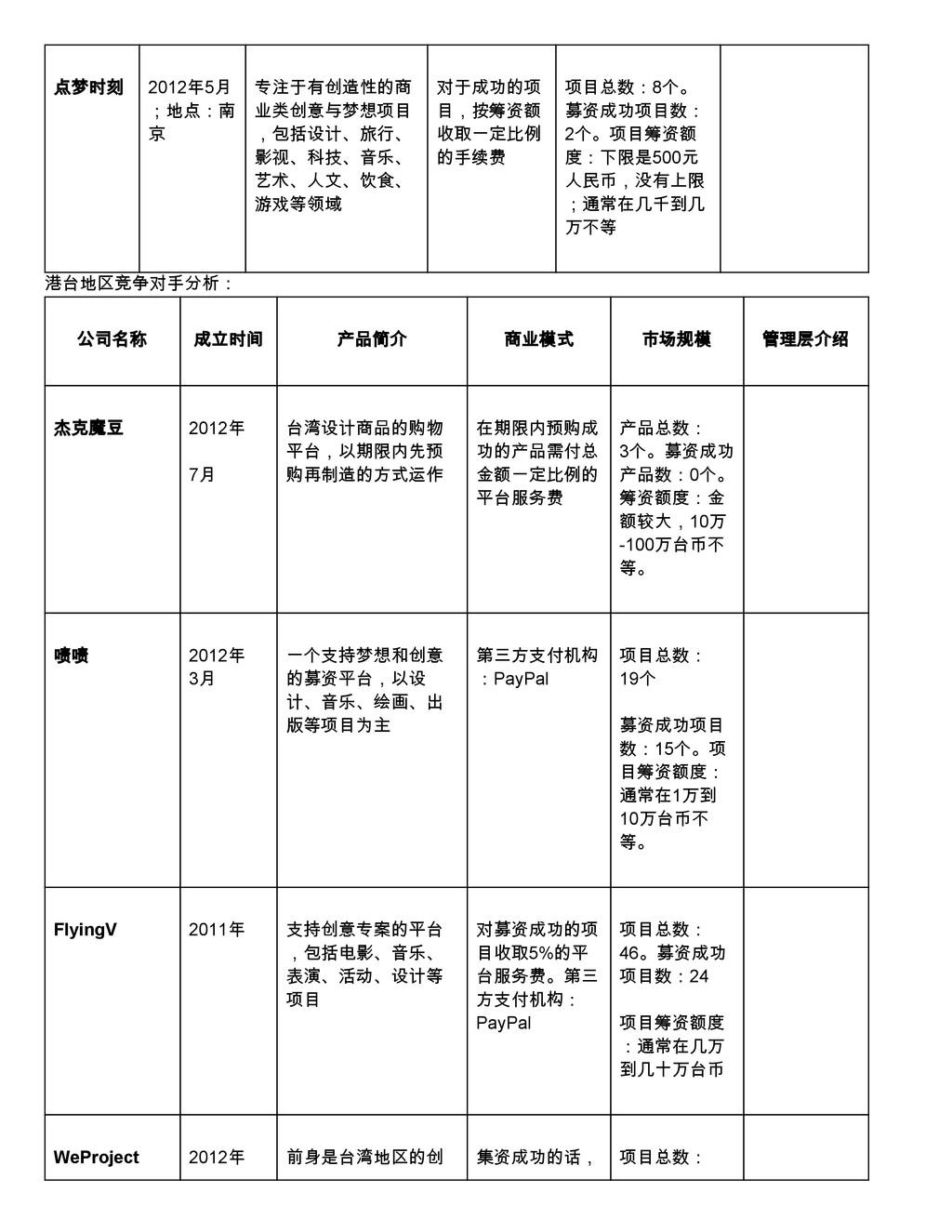 点梦时刻 2012年5月 ;地点:南 京 专注于有创造性的商 业类创意与梦想项目 ,包括设计、...