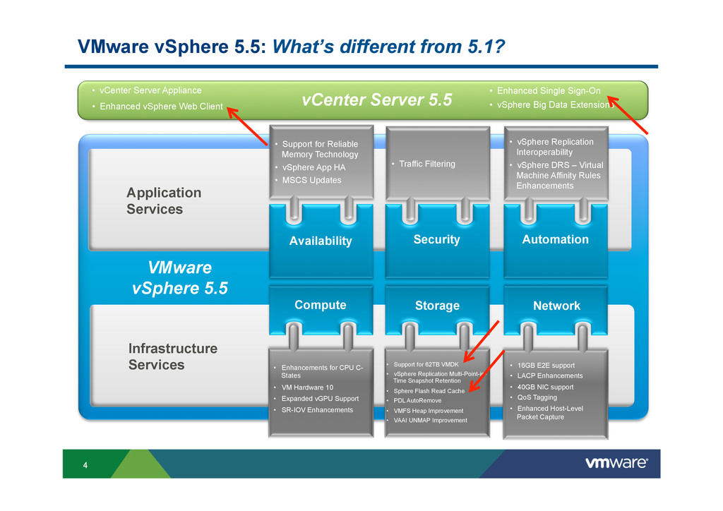 4 Application Services Infrastructure Services ...