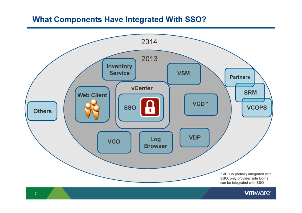 7 What Components Have Integrated With SSO? Inv...