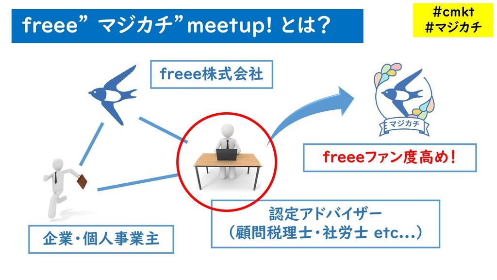 "freee"" マジカチ""meetup! とは? freee株式会社 企業・個人事業主 認定アド..."