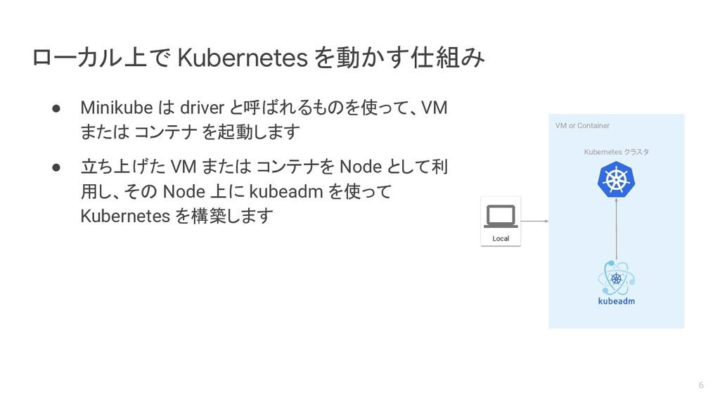 ローカル上で Kubernetes を動かす仕組み ● Minikube は driver と...