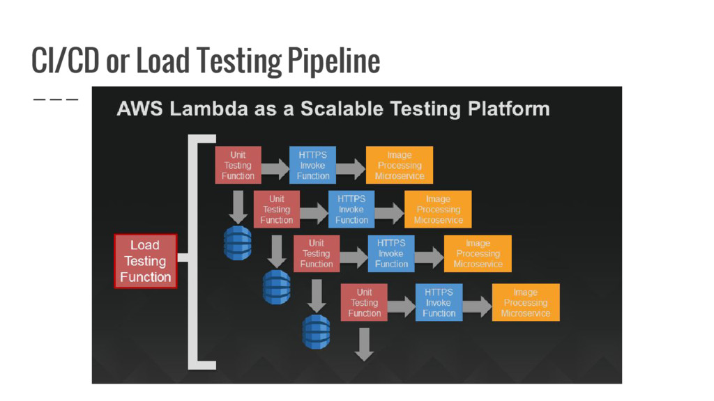 CI/CD or Load Testing Pipeline