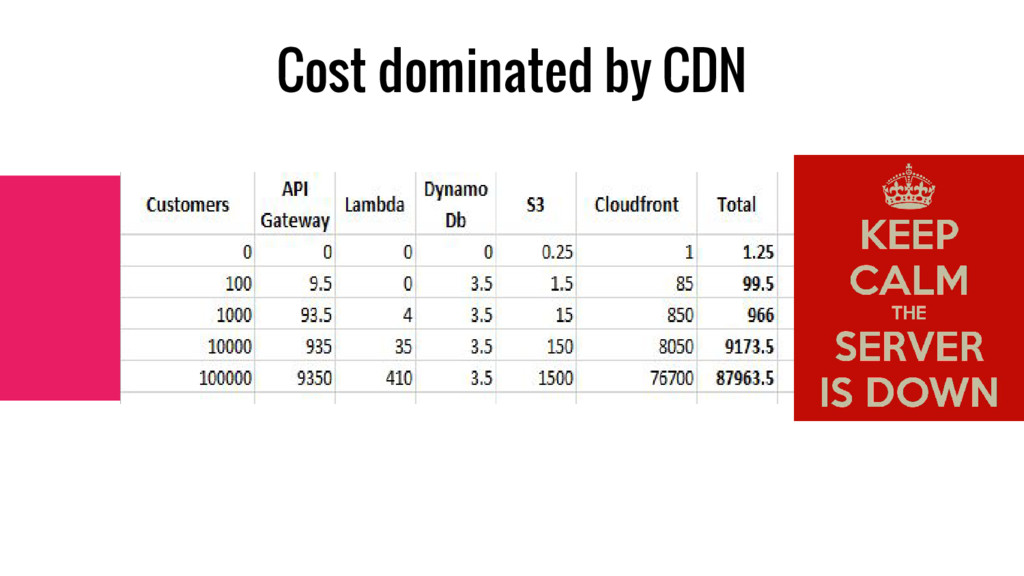 Cost dominated by CDN