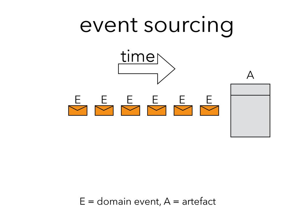 time event sourcing E E E E E E A E = domain ev...