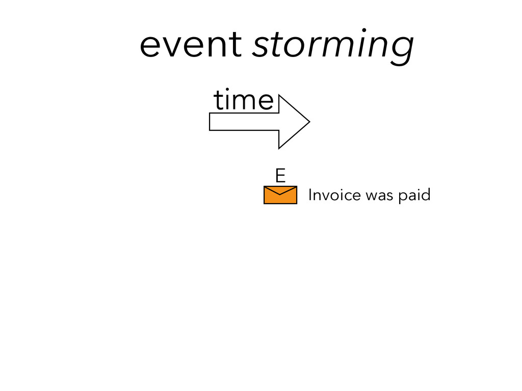 event storming E Invoice was paid time