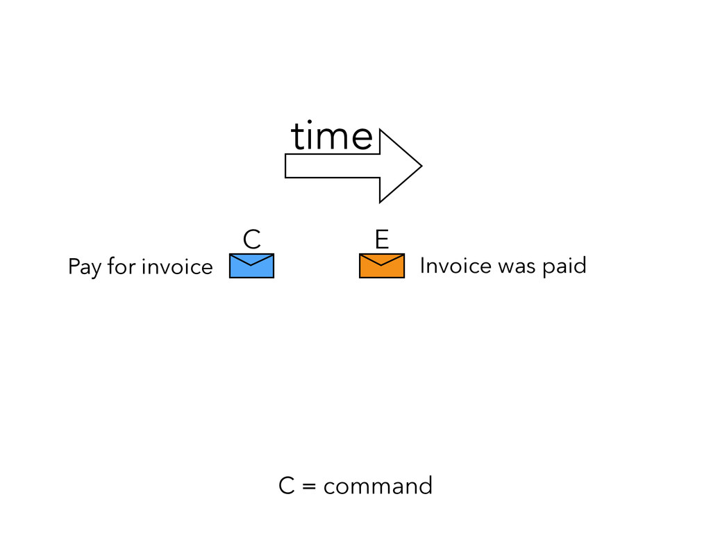 E C C = command Pay for invoice Invoice was pai...