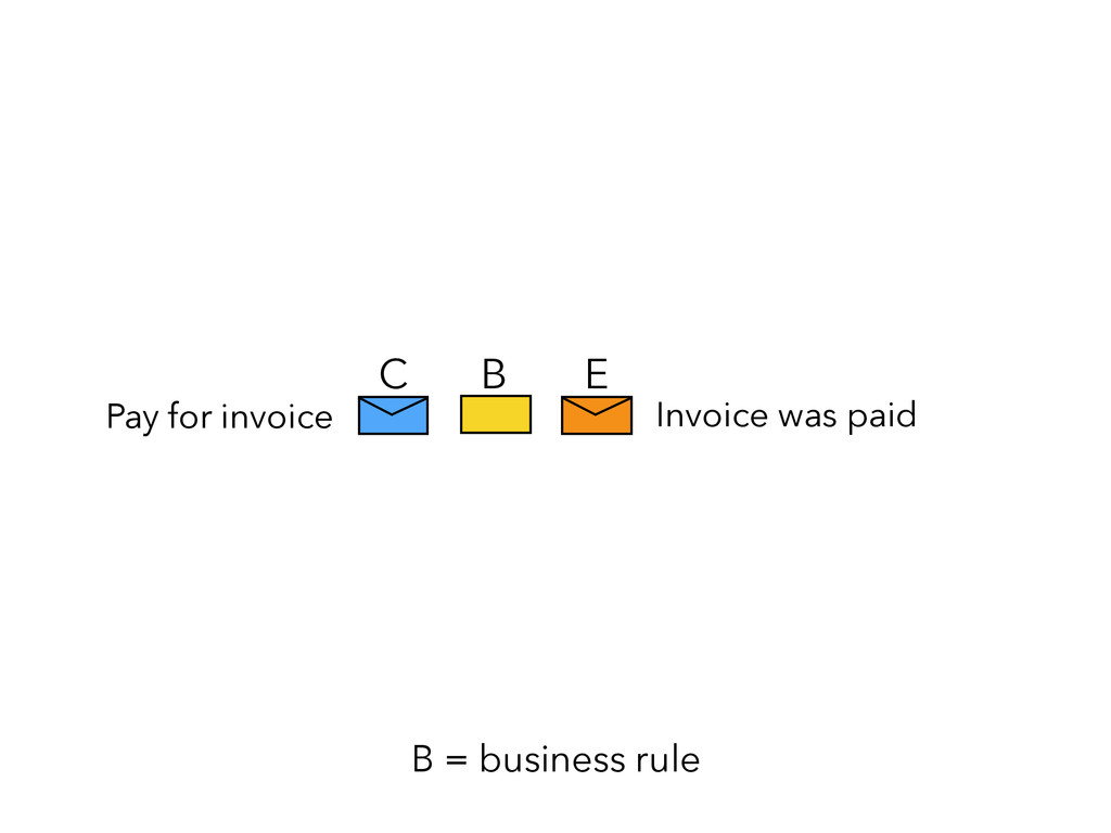 E C B = business rule B Pay for invoice Invoice...