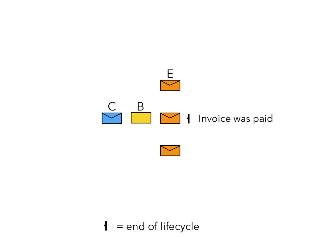 E C B = end of lifecycle Invoice was paid