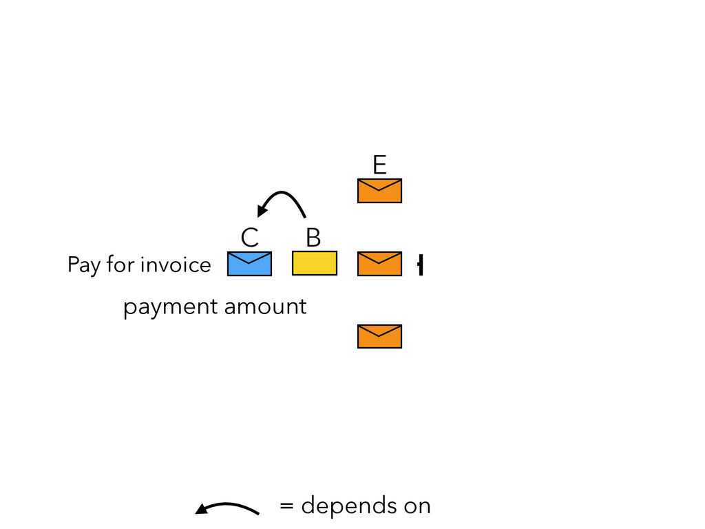 E C B = depends on payment amount Pay for invoi...