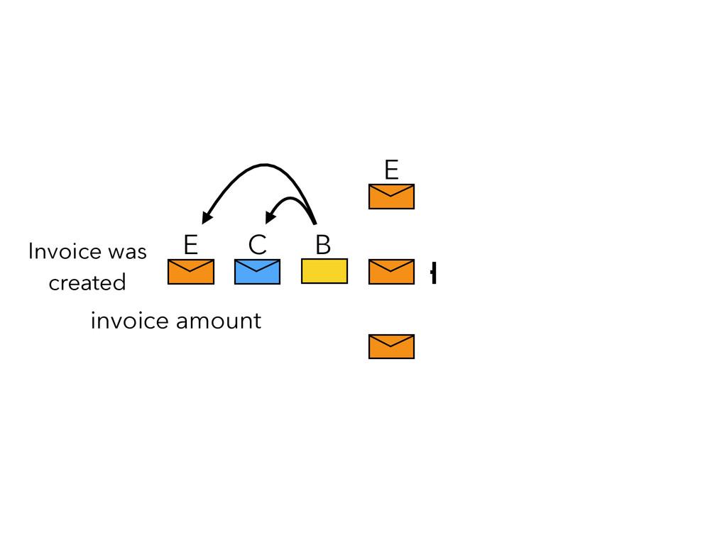 C B E E invoice amount Invoice was created