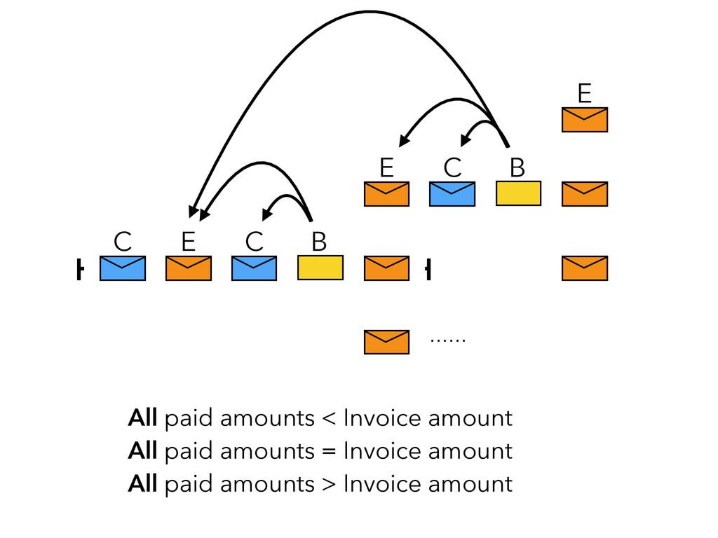 C B E C E C B E All paid amounts < Invoice amou...