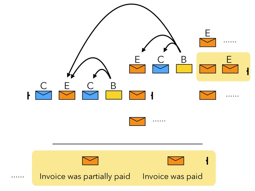 C B E C E C B E E Invoice was paid Invoice was ...