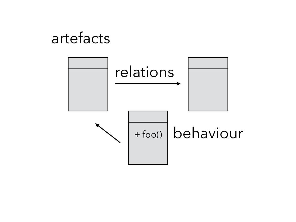 artefacts relations + foo() behaviour