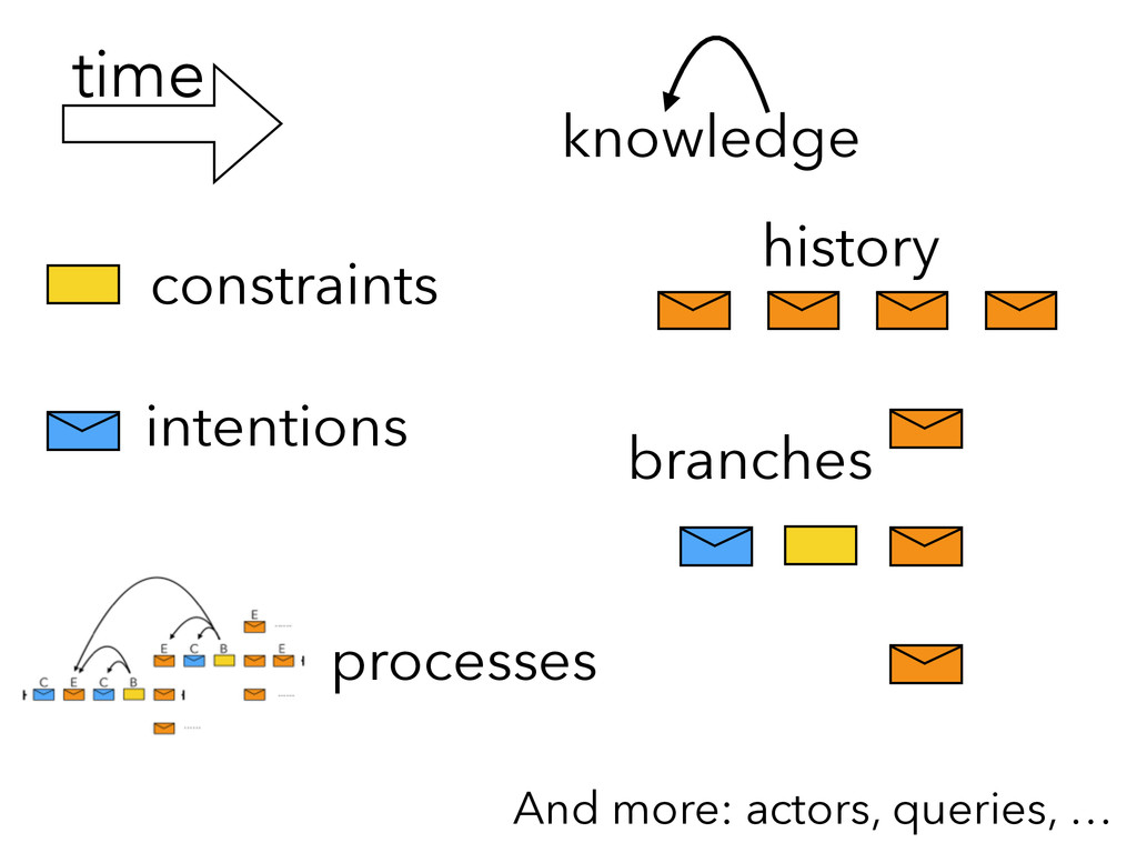 time knowledge constraints history intentions b...
