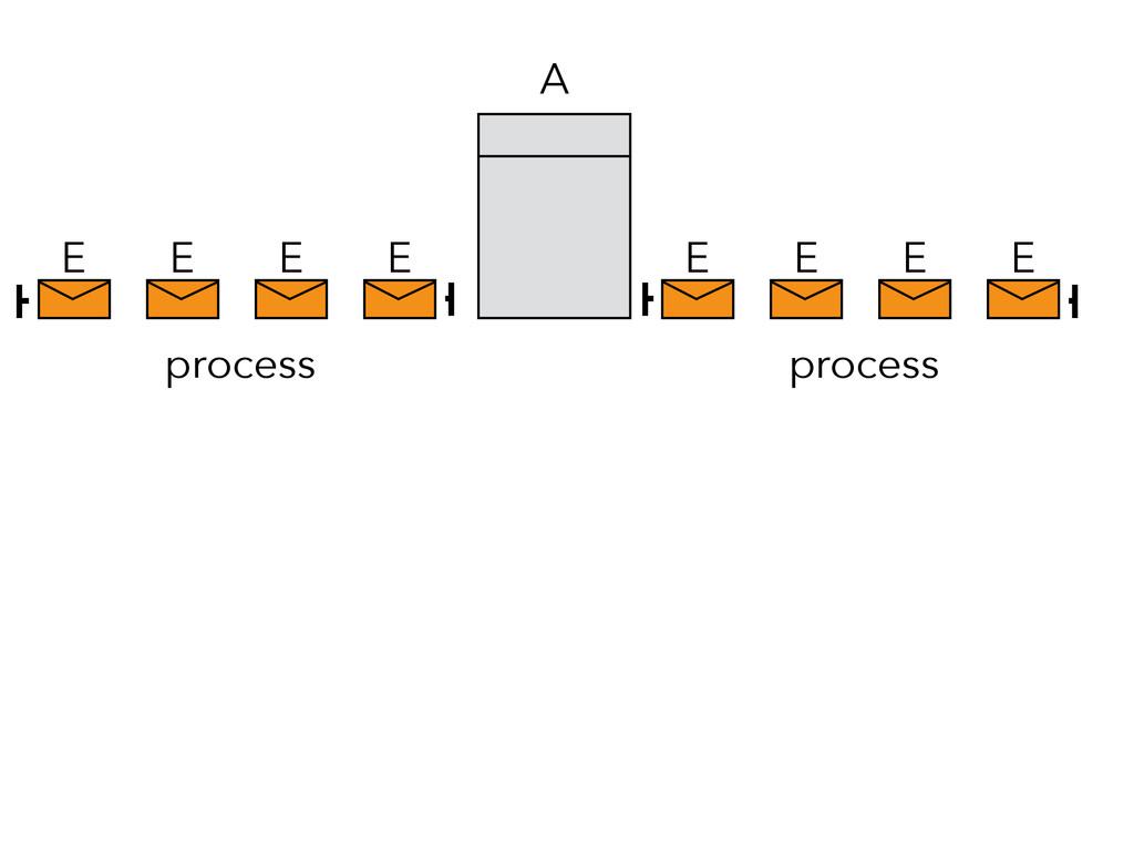 E E E E A E E E E process process