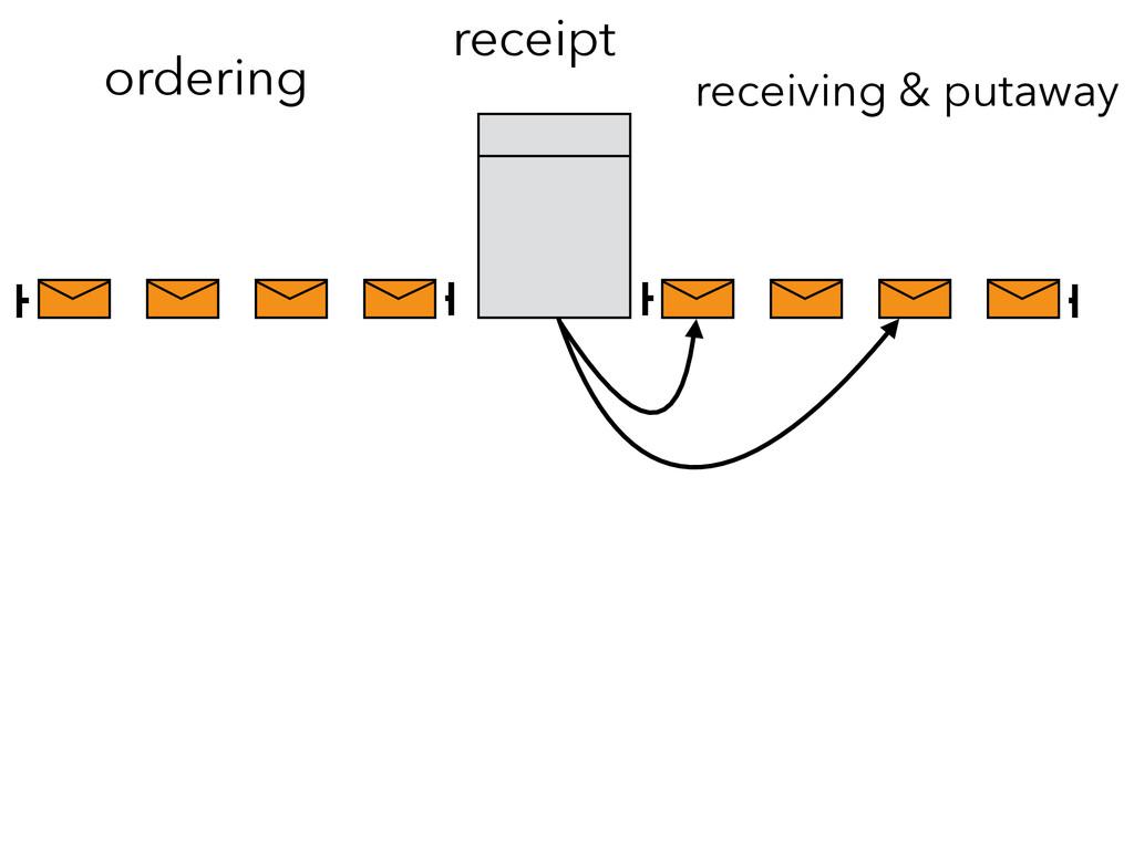 ordering receipt receiving & putaway