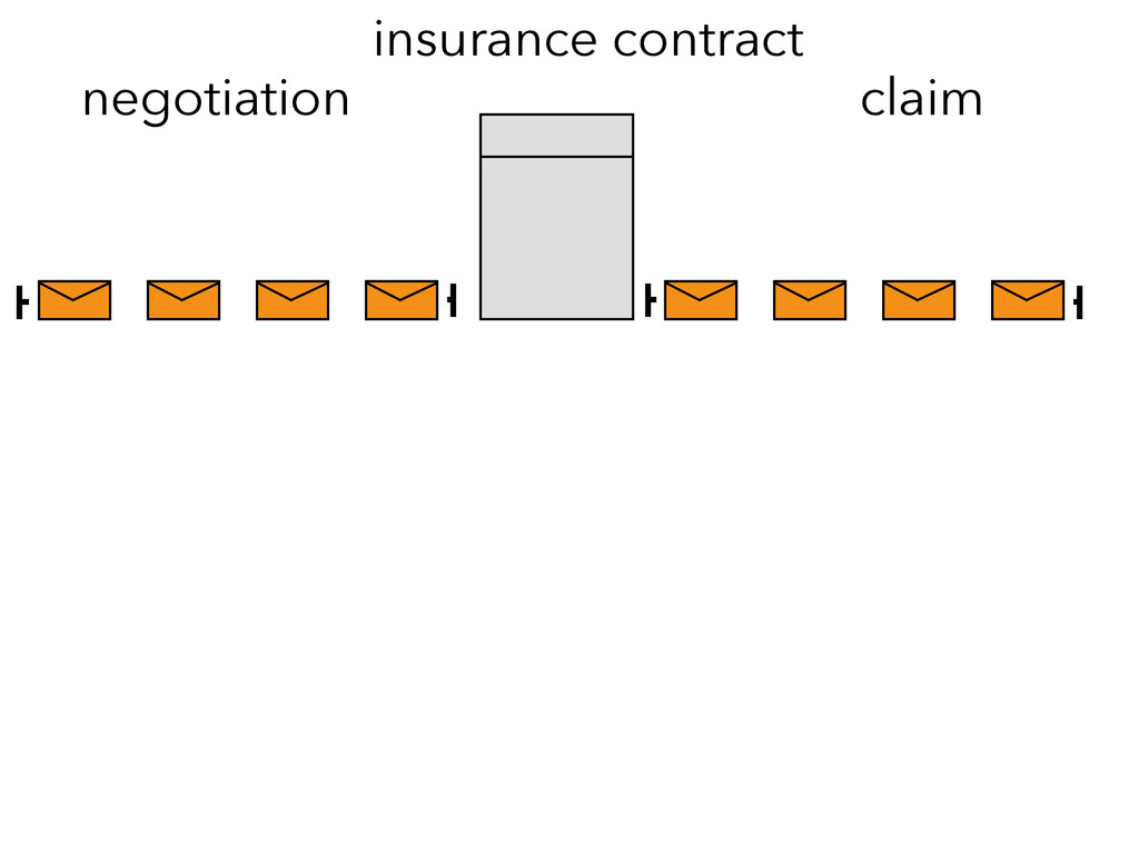 negotiation insurance contract claim