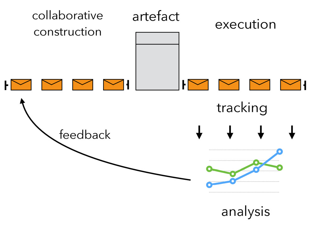 collaborative construction execution artefact a...