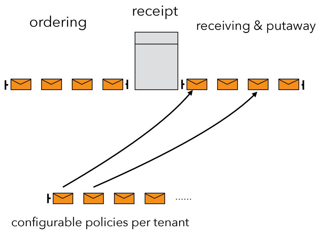 configurable policies per tenant ordering receip...