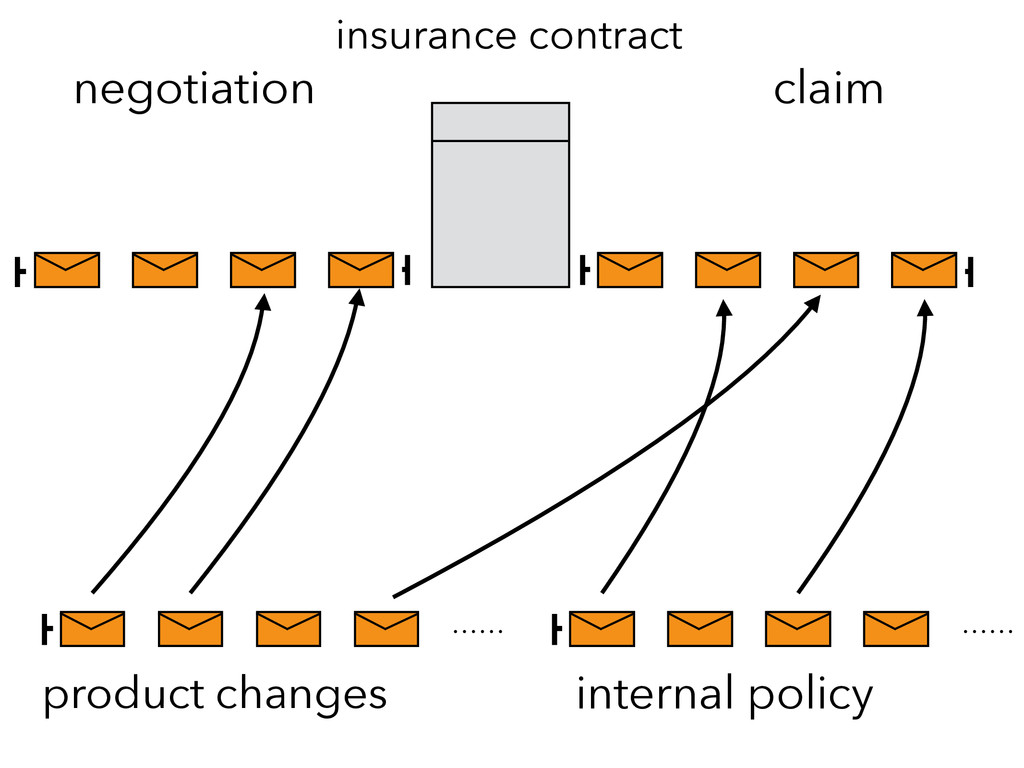 product changes negotiation insurance contract ...
