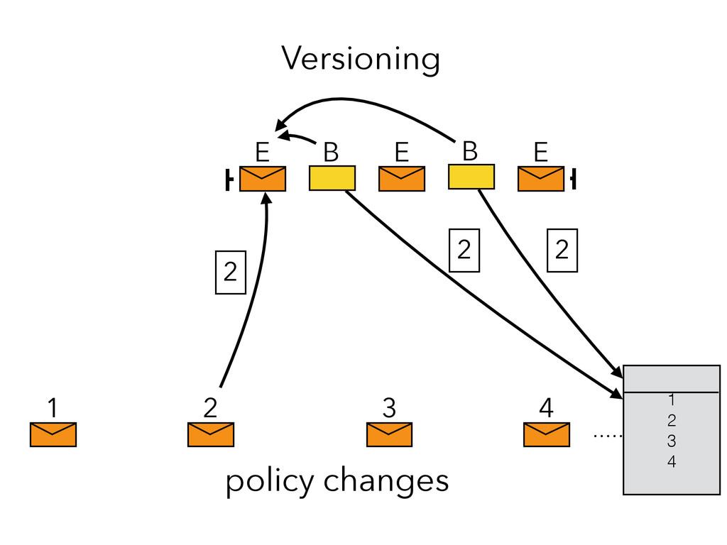 1 2 3 4 policy changes Versioning 2 E E E B B 1...
