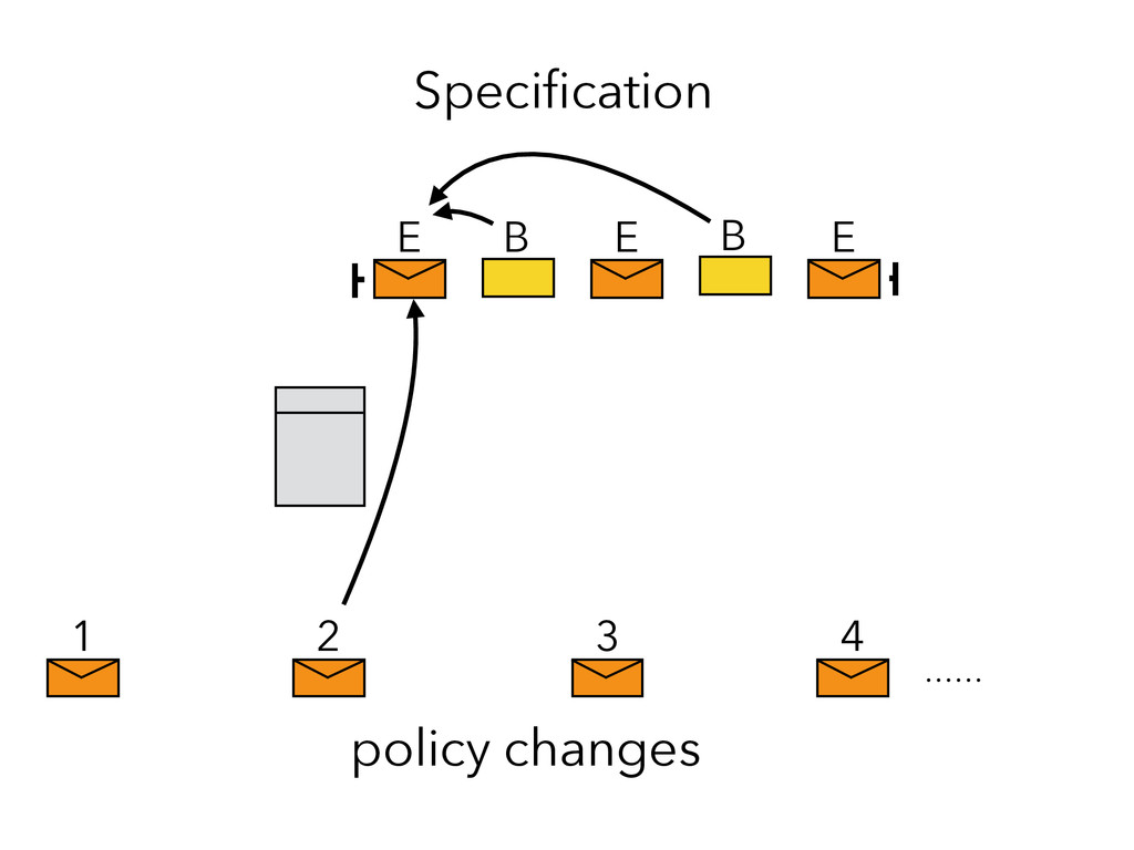 E E E 1 2 3 4 policy changes Specification B B