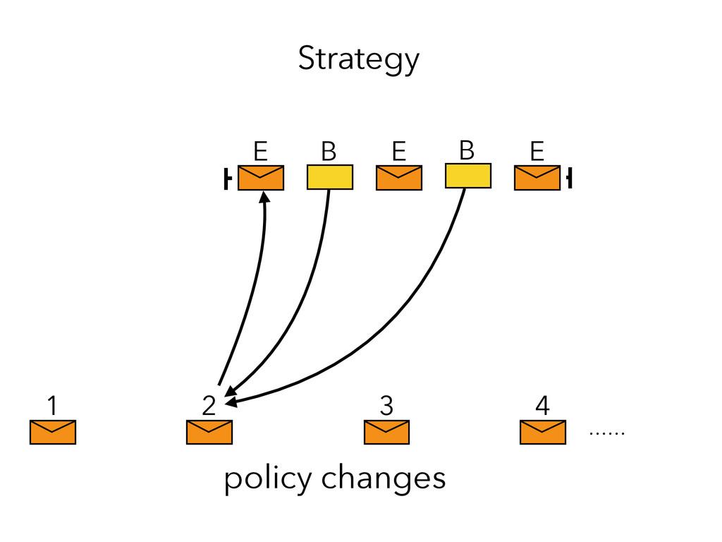 E E E 1 2 3 4 policy changes Strategy B B