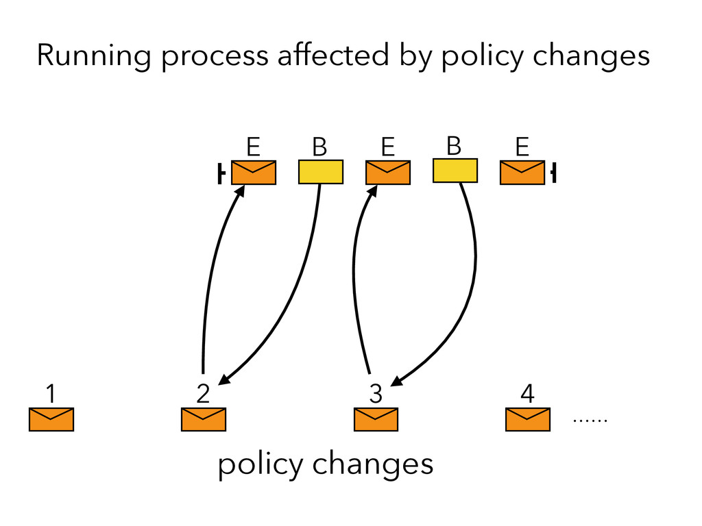 E E E 1 2 3 4 policy changes Running process af...