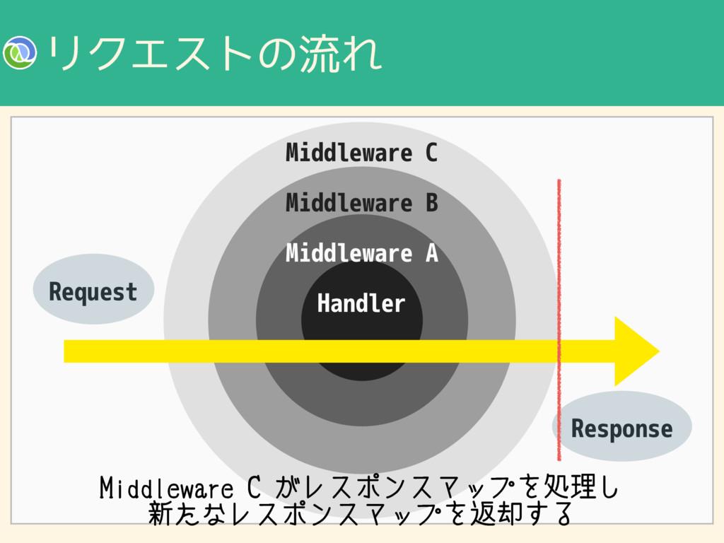 ϦΫΤετͷྲྀΕ Handler Middleware A Middleware B Midd...