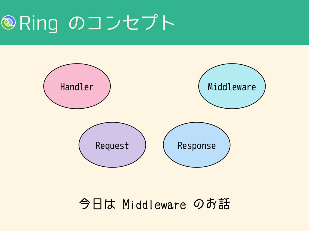 3JOHͷίϯηϓτ Handler Request Response Middleware...