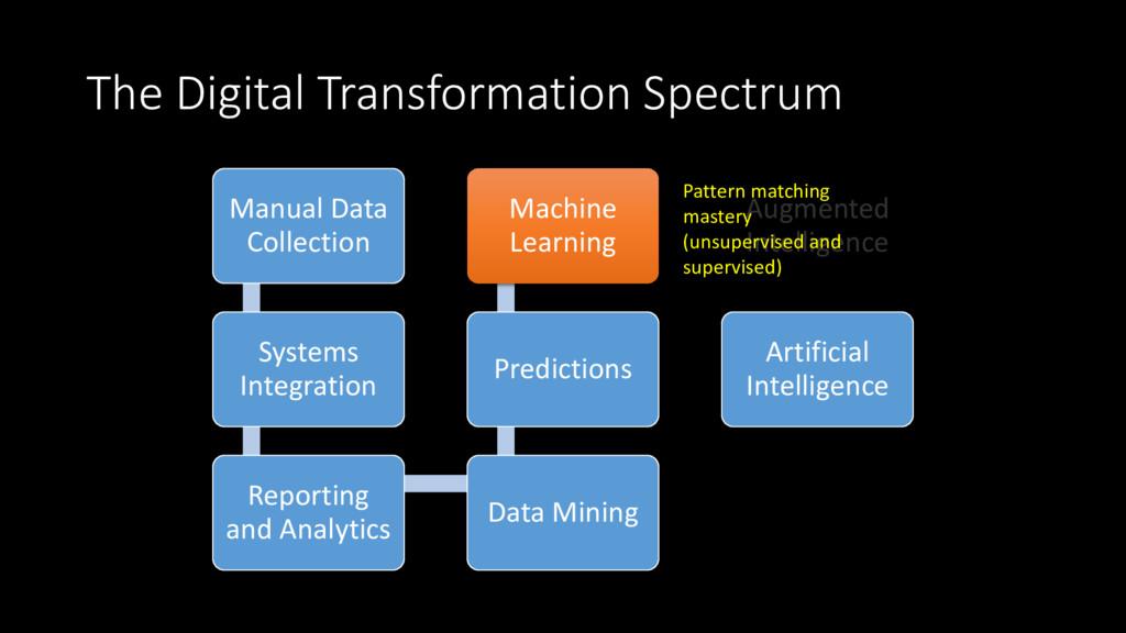 The Digital Transformation Spectrum Manual Data...