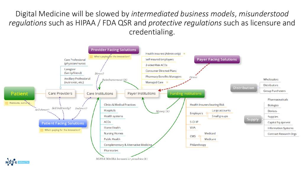 Digital Medicine will be slowed by intermediate...