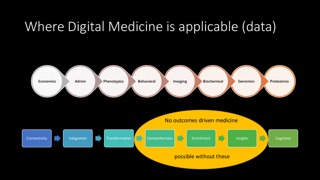 Where Digital Medicine is applicable (data) Pro...