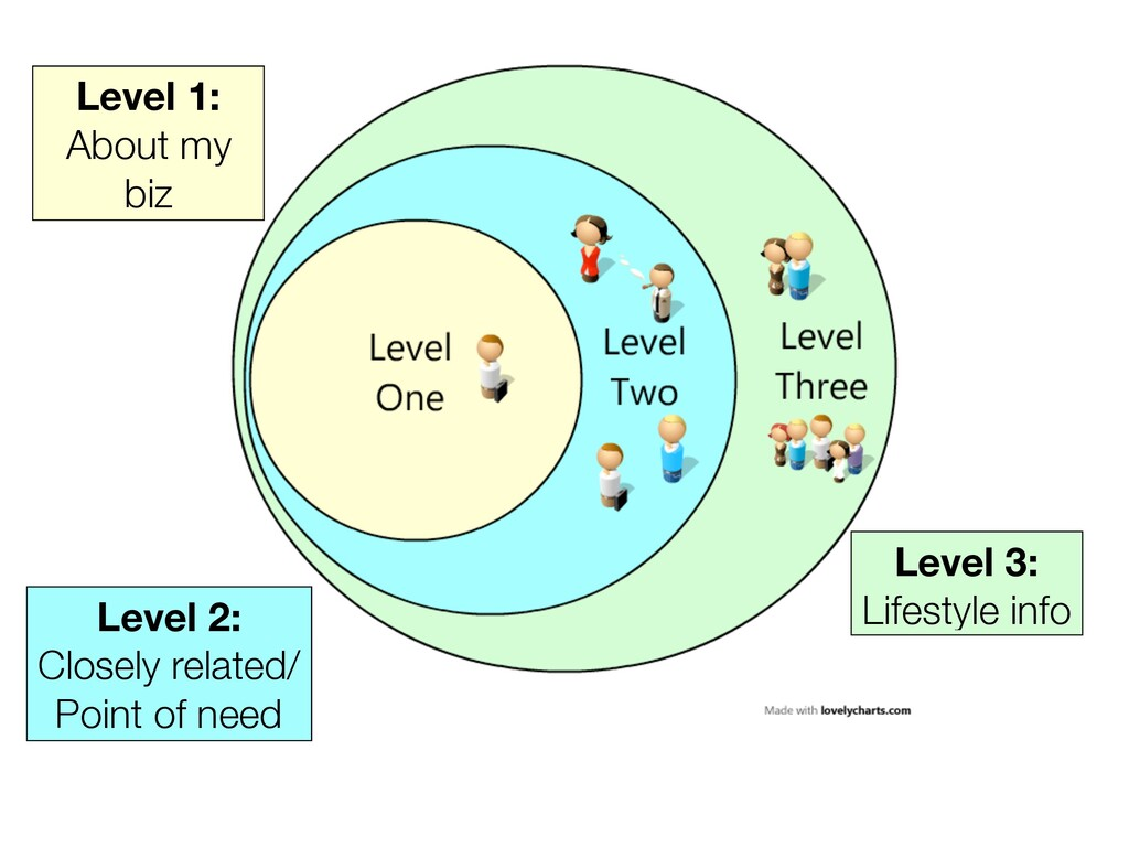 Level 1: About my biz Level 2: Closely related/...