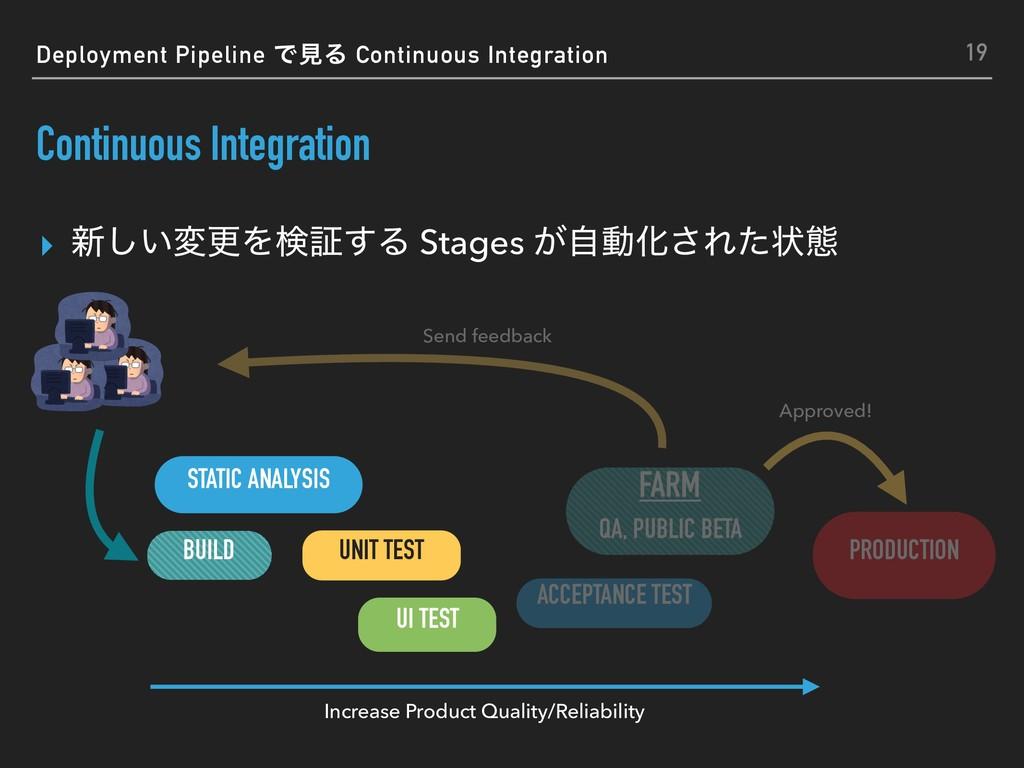 ▸ ৽͍͠มߋΛݕূ͢Δ Stages ͕ࣗಈԽ͞Εͨঢ়ଶ Continuous Integr...